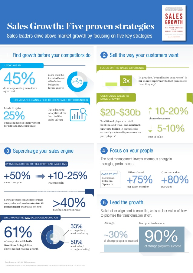 info1 - Strategy Isn't Dead: How Important is Sales Strategy for Industrial Businesses?